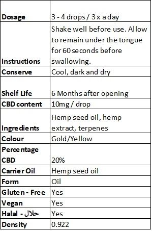 Cibdol 20% info sheet