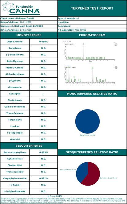 BioBloom 4%30ml Terpenes