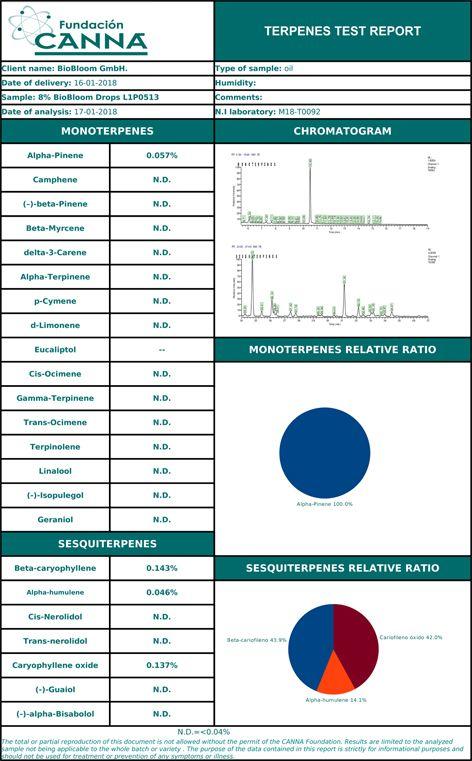 BioBloom 8% Terpenes