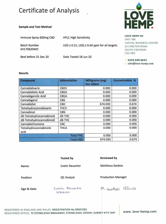 Love Hemp Certificate of Analysis