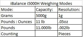 MyWeighiBalance5000h Weighing info