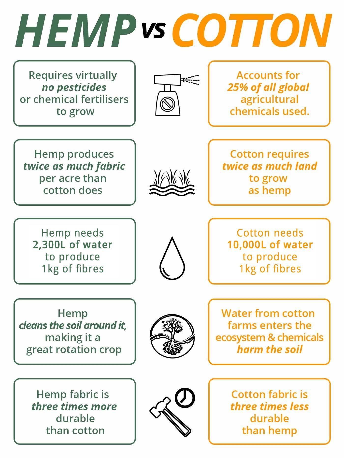 Why Use Hemp Fabric Organic Eco Friendly More